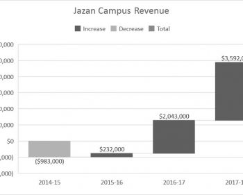 Jazan predicted to slowly recover