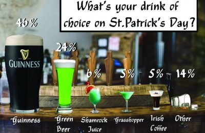 Lack of the Irish on St. Paddy's Day?